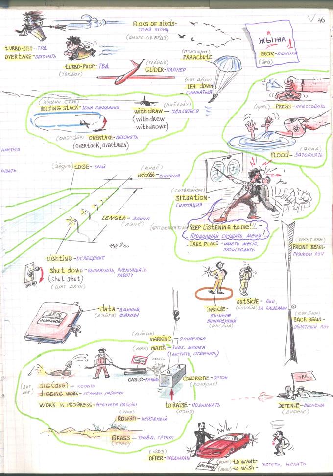 описание авиационной картинки на английском какую-то