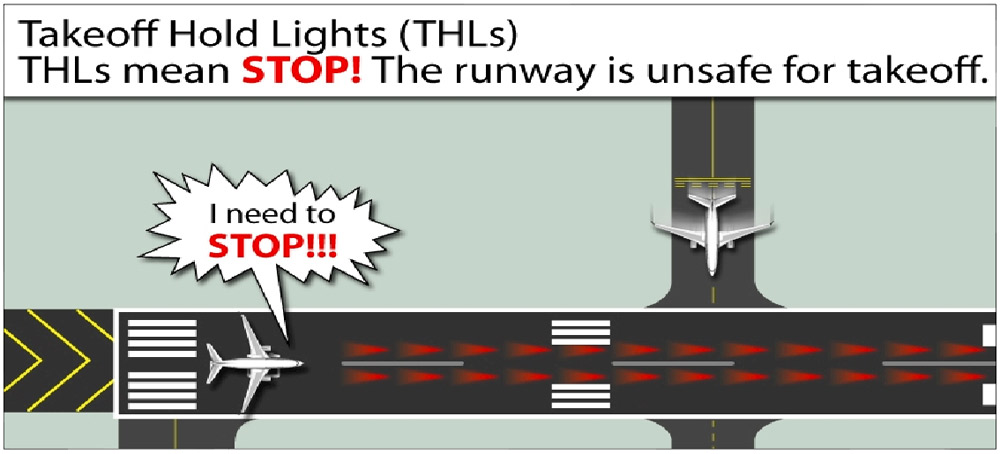 Огни статуса ВПП - Runway Status Lights
